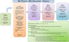 Ubc Gpa Chart Bsc Bed Dual Degree In Physics And Education Ubc Physics