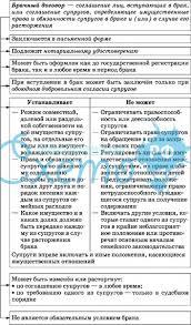 Брачный договор в семейном праве Брачный договор в семейном праве Российской Федерации только начинает набирать позиции и это при том что в западных странах этот институт уже давно