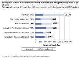 Star Wars Box Office History