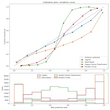 Calibration Weight Class Chart 1 16 Probability Calibration Scikit Learn 0 22 Documentation