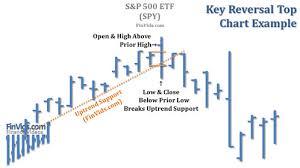 Video Key Reversal Bar Chart Pattern