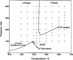 Water Pt Chart Pressure Temperature Phase Diagram For Water Catalogue Of