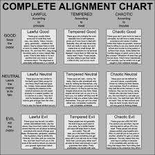 Alignment Chart 5e Champions Morality Alignment Chart Leagueoflegends