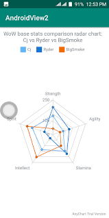 How To Draw Radar Chart Using Anychart For Android