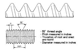 Bsp Npt Comparison Chart Maryland Metrics Common Types Of Pipe Threads Used In The