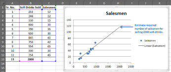 Regression Chart Excel 2013 How To Do Regression Analysis In Excel