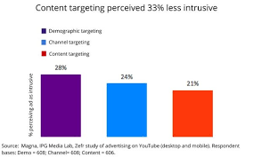 Ipg Zefr Study Finds Content Targeting Less Intrusive Less