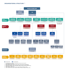 Coo Org Chart Organisational Chart Prysmian Group