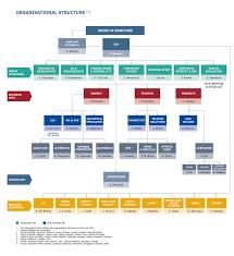 Cfo Organizational Chart Organisational Chart Prysmian Group