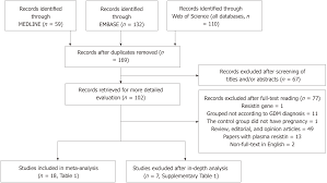 Maternal Serum Level Of Resistin Is Associated With Risk For