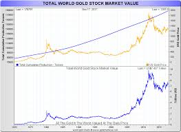 Gold Vs Stock Market Chart Golds Stock Value And Bitcoins Market Cap Goldbroker Com