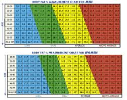 Female Weight Standards Online Charts Collection