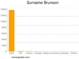 Brunson - Names Encyclopedia