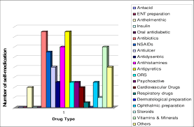 type of drugs types of drugs used in self medication download scientific diagram