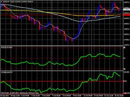 Dow Jones Futures Daily Chart Index Dow Jones Chart