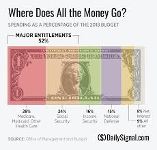 In 1 Chart How Your Taxes Are Spent