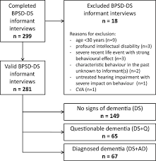 The Behavioral And Psychological Symptoms Of Dementia In