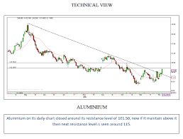 Technical Chart Report Of Mcx Market 7th Dec 15 Trifid