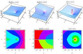 Logarithmic Integral From Wolfram Mathworld