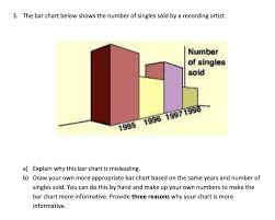 Solved 3 The Bar Chart Below Shows The Number Of Singles