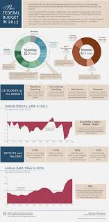 Us Federal Budget Pie Chart 2015 The Federal Budget In 2015 An Infographic Congressional