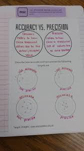 Accuracy And Precision Venn Diagram Math Love Accuracy Precision Error And Percent Error Inb Pages