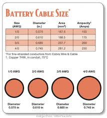 Jumper Cable Size Chart Meticulous Copper Cable Rating Chart With Current Copper
