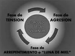 violenciaDgenerada: APRENDIENDO A IDENTIFICAR LA VdG EN LAS RELACIONES  SENTIMENTALES. (DINÁMICA DE FUNCIONAMIENTO).