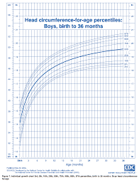 Child Weight Chart As Per Age Logical Baby Boy Weight Chart India After Birth Babies