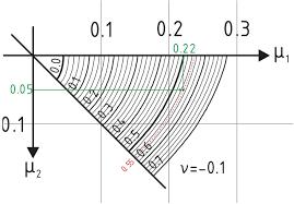 Design Chart For Rectangular Column Pdf Design Charts For Rectangular R C Columns Under Biaxial