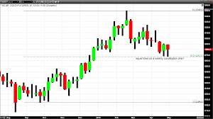 Forex Candlestick Charts Live Daily And Weekly Candlesticks Indicate Potential Support
