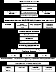 Реферат swot анализ и построение матрицы mckinsey на примере ОАО  В схеме организационной структуры ОАО Трест Донбассдорстрой можно увидеть что наивысшим органом ОАО является Общие сборы Акционеров В период между