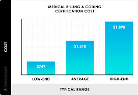 Medical Coding Practice Charts 2019 Medical Billing Coding Certification Program Cost
