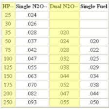 Gas Jet Size Chart Nos Fogger Nozzle Jet Size Ls1tech Camaro And Firebird