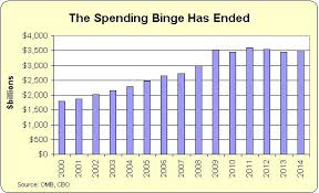 Federal Spending By President Chart Two Very Depressing Charts For President Obama Two Very