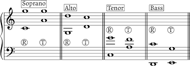 What Are The Typical Ranges Of Voice Types Music