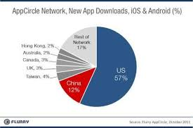 Flurry Blog Ios And Android Adoption Explodes Internationally