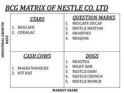 bcg matrix nestle essays  bcg matrix nestle essays bcg matrix nestle essays
