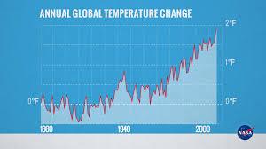 Gms Annual Global Temperature 1880 2015