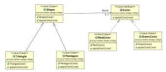 Bridge Design Pattern Simple Bridge Design Pattern In Java JournalDev