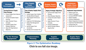 The Optimized High Performing Supply Chain