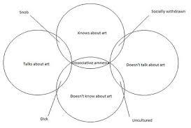 Art Venn Diagram Are Na Art Personality Venn Diagram Jpg