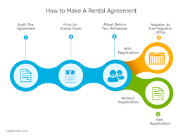 Simple Rental Agreement Format Online