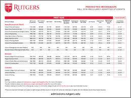 rutgers transfer admissions essay essay topics rutgers admissions essay