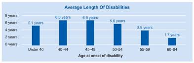 Long Term Disability Insurance Quote
