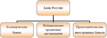 НКО в банковской системе России ПрофБанкинг Банковская бизнес школа БАНКОВСКАЯ СИСТЕМА РОССИИ