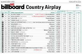 Farce The Music Honest Billboard Country Chart Feb 19
