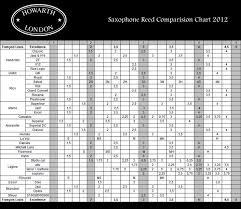 80 Reasonable Saxophone Comparison Chart