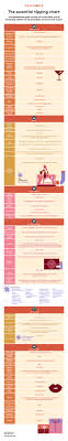 Gratuity Chart The Ultimate Guide To Tipping Etiquette How To Etiquette