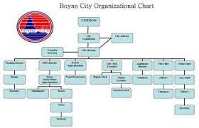 Chart Organization Of Local Government City Government Information Boyne City Michgan City Of